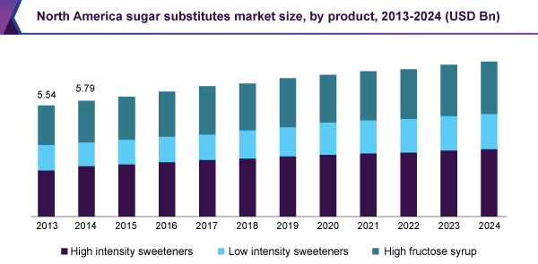 North America sugar substitutes market