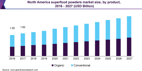 North America superfood powders market size, by product, 2016 – 2027 (USD Billion)