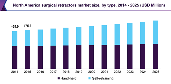 North America surgical retractors market