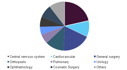 North America surgical sealants and adhesives market