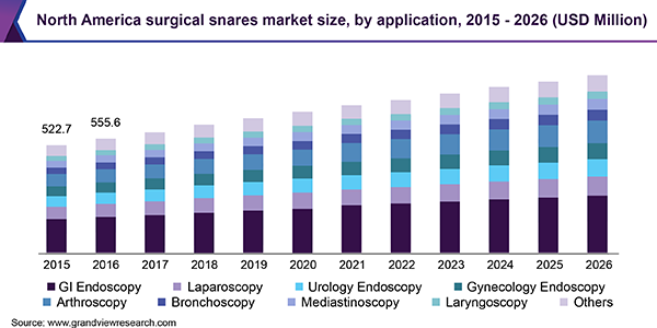 North America surgical snares market size, by application, 2015 - 2026 (USD Million)