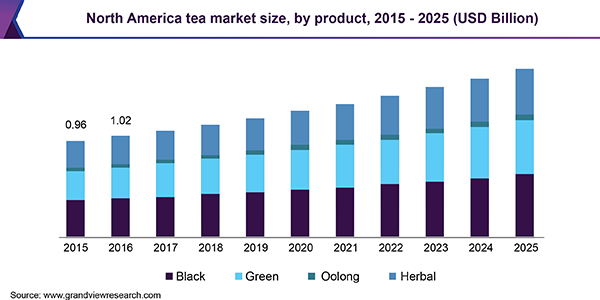 North America tea market size, by product, 2015 - 2025 (USD Billion)