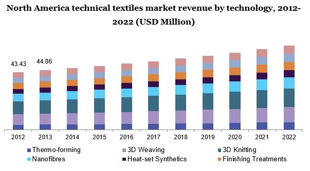 North America technical textiles market