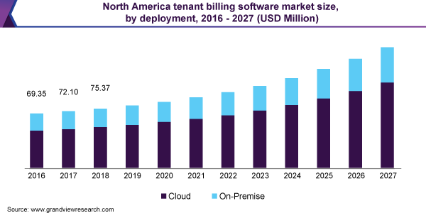 North America tenant billing software market size