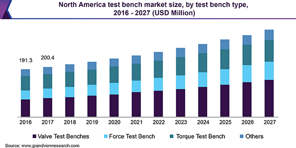 North America test bench market size, by test bench type, 2016 - 2027 (USD Million)