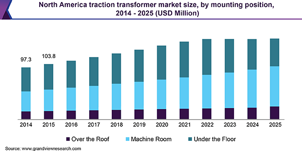 Traction Transformer Market Size & Share | Industry Report