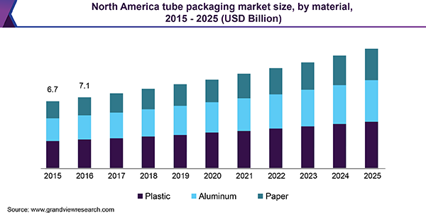 North America tube packaging market