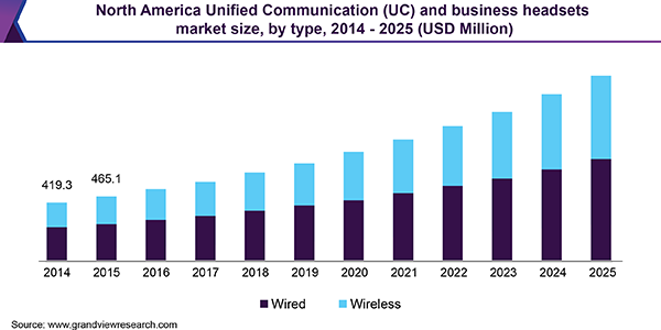 North America Unified Communication (UC) and business headsets market size, by type, 2014 - 2025 (USD Million)