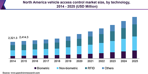 North America vehicle access control market size, by technology, 2014 - 2025 (USD Million)