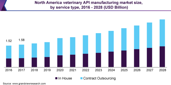 North America veterinary API manufacturing market size, by service type, 2016 - 2028 (USD Billion)