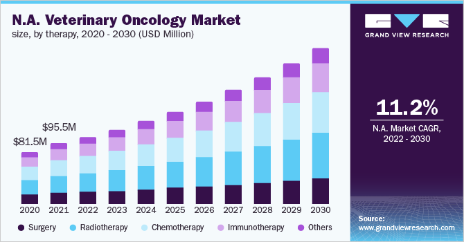 North America veterinary oncology market