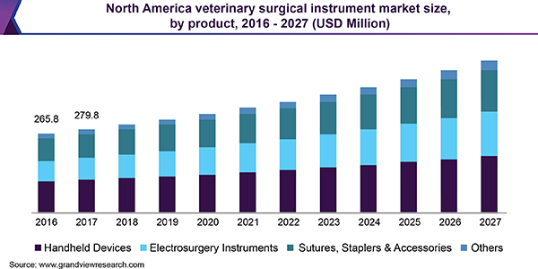 North America veterinary surgical instrument market size