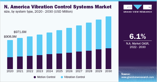North America vibration control systems market