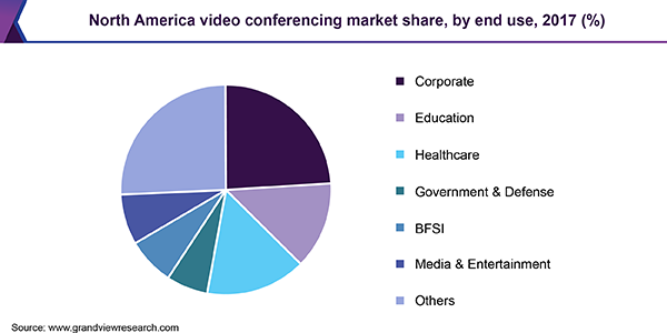 North America video conferencing market