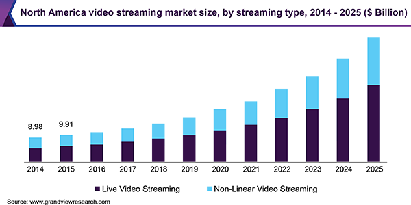 North America video streaming market