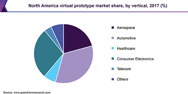 North America virtual prototype market