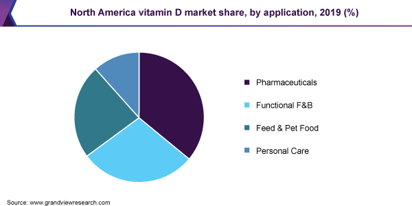 North America vitamin D market share, by application, 2019 (%)