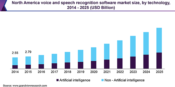 North America voice and speech recognition software market