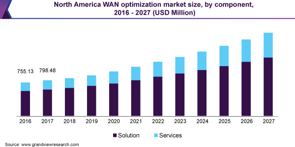 North America WAN optimization market size, by component, 2016 - 2027 (USD Million)