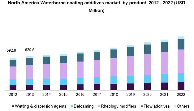 North America Waterborne coating additives market
