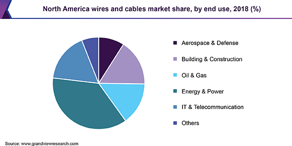 North America wires and cables market share, by end use, 2018 (%)
