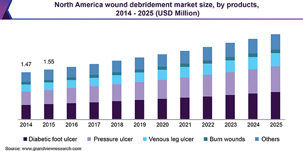 North America wound debridement market