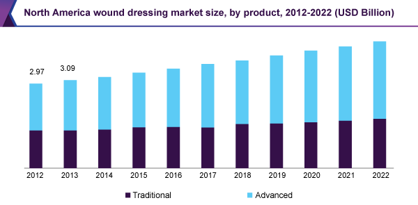 North America wound dressing market size, by product, 2012-2022 (USD Billion)