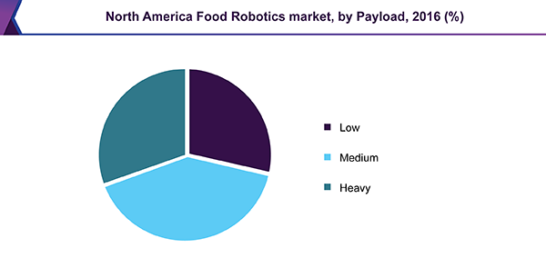 North America Food Robotics market, by Payload, 2016 (%)