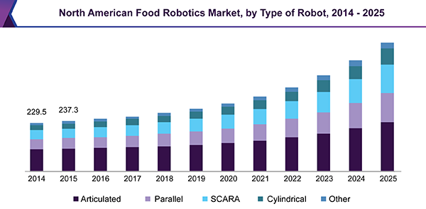 North American Food Robotics Market, by Type of Robot, 2014 - 2025 (USD million)