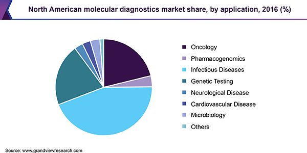 North American molecular diagnostics market
