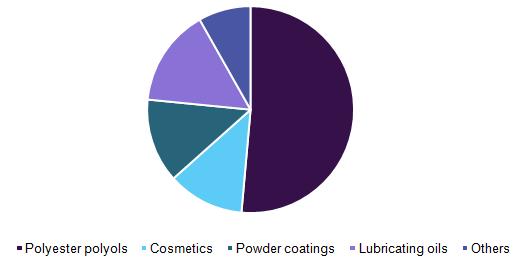 Octadecanedioic acid market volume share by application, 2015