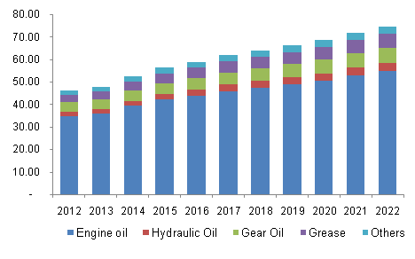 North America offshore lubricants market