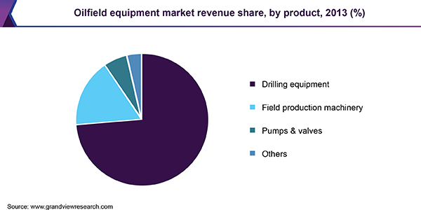 Oilfield equipment market