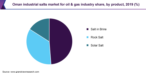 Oman industrial salts market share