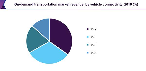 On-demand transportation market revenue, by vehicle connectivity, 2016 (%)