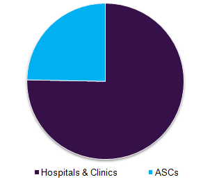 Operating room equipment market, by end use, 2016 (%)