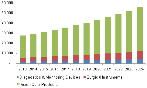 North America ophthalmic devices market share, by product, 2013 - 2024 (USD Million)