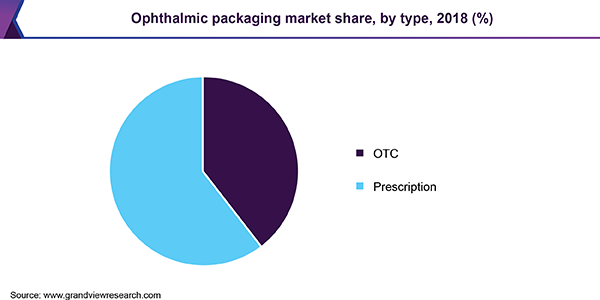 Ophthalmic-Packaging-Market-Share-by-Type