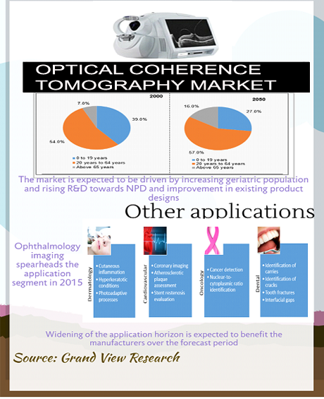 Optical Coherence Tomography (OCT) Market