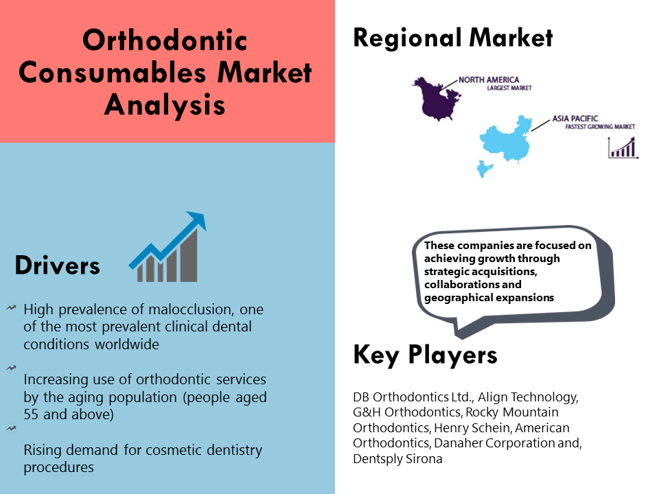 orthodontic-consumables-market