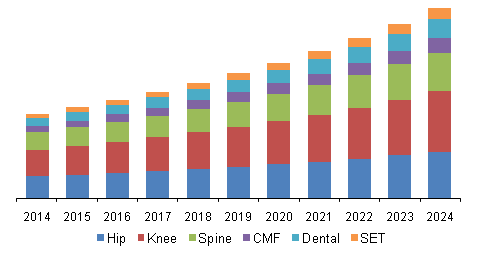 China Orthopedic Implants Market