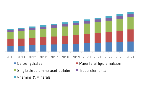 North America Parenteral Nutrition market