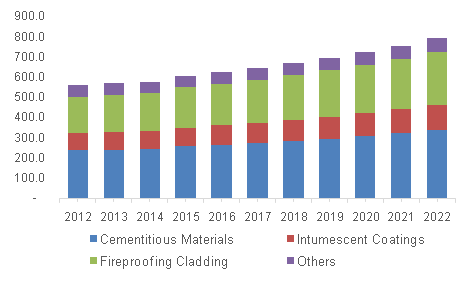 U.S. passive fire protection market revenue, by application, 2012 - 2022 (USD Million)