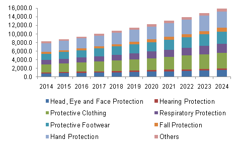 personal protective equipment market in indonesia Situations in the ppe sector: the perspective of the market surveillance authority   17  the member states relating to personal protective equipment (the ppe.