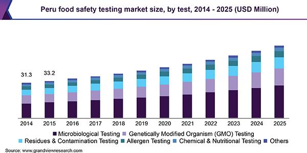 Peru food safety testing market