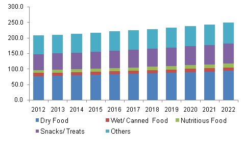 Germany pet food market volume by application, 2012-2022, (Kilo Tons)