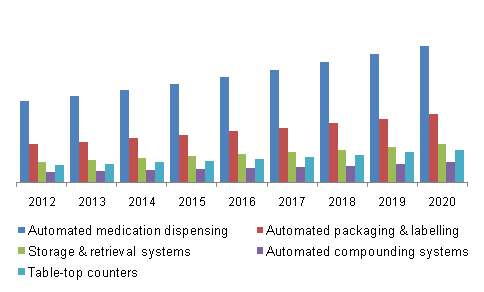 Pharmacy automation devices market, by application, 2012 - 2020 (USD million)