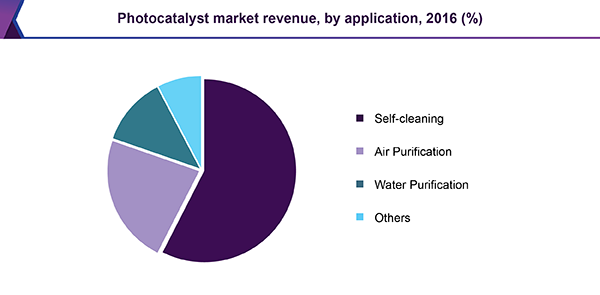 Photocatalyst market revenue, by application, 2016 (%)