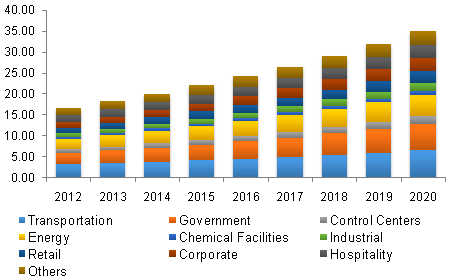 Physical Security Market Share, Trends