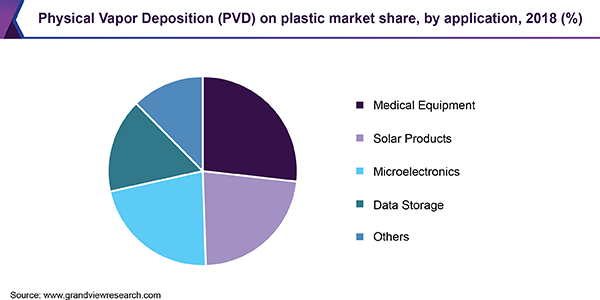 physical vapor deposition (PVD) on plastic market